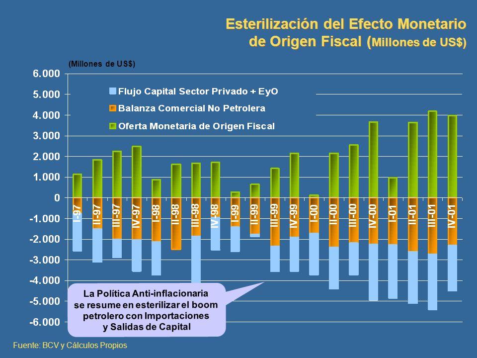 (Millones de US$) Esterilización del Efecto Monetario de Origen Fiscal ( Millones de US$) Esterilización del Efecto Monetario de Origen Fiscal ( Millo