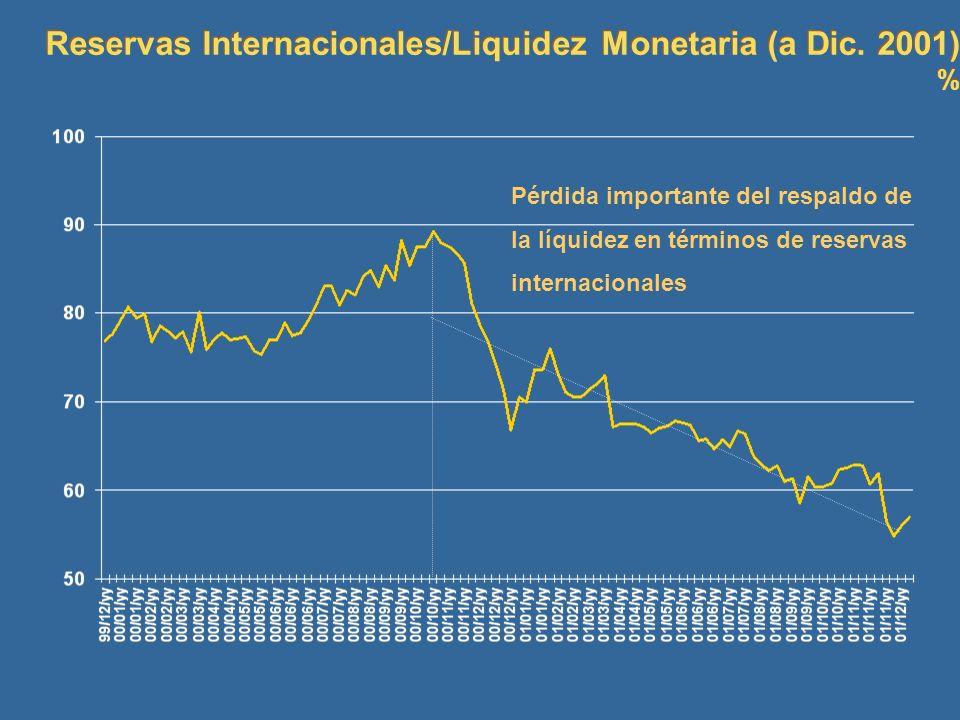 Reservas Internacionales/Liquidez Monetaria (a Dic. 2001) % Reservas Internacionales/Liquidez Monetaria (a Dic. 2001) % Pérdida importante del respald