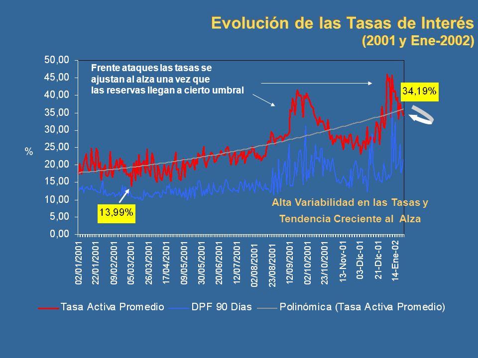 Alta Variabilidad en las Tasas y Tendencia Creciente al Alza Evolución de las Tasas de Interés (2001 y Ene-2002) Evolución de las Tasas de Interés (20