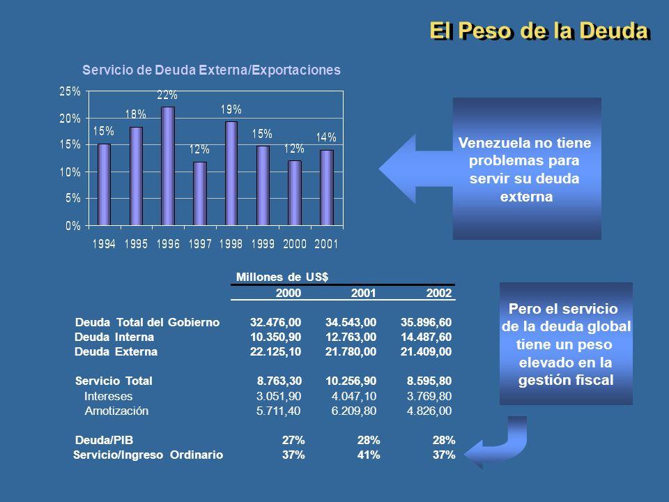 Servicio de Deuda Externa/Exportaciones Millones de US$ 200020012002 Deuda Total del Gobierno32.476,00 34.543,00 35.896,60 Deuda Interna10.350,90 12.7
