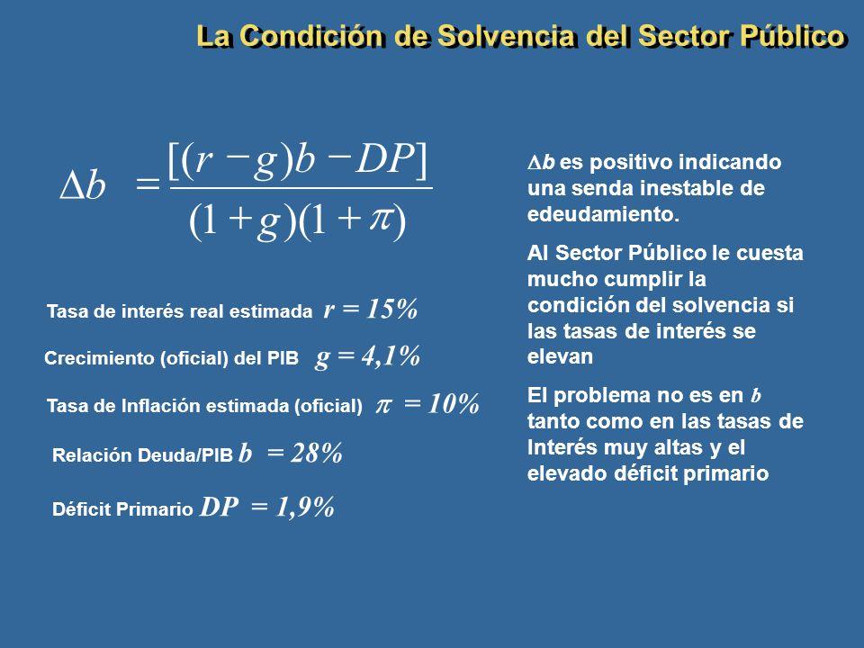 )1)(1( ])[( b g DPbgr b es positivo indicando una senda inestable de edeudamiento. Al Sector Público le cuesta mucho cumplir la condición del solvenci