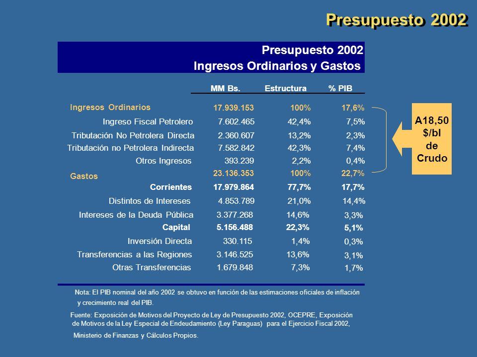 MM Bs.Estructura% PIB Ingresos Ordinarios 17.939.153 100%17,6% Ingreso Fiscal Petrolero7.602.465 42,4%7,5% Tributación No Petrolera Directa2.360.607 1