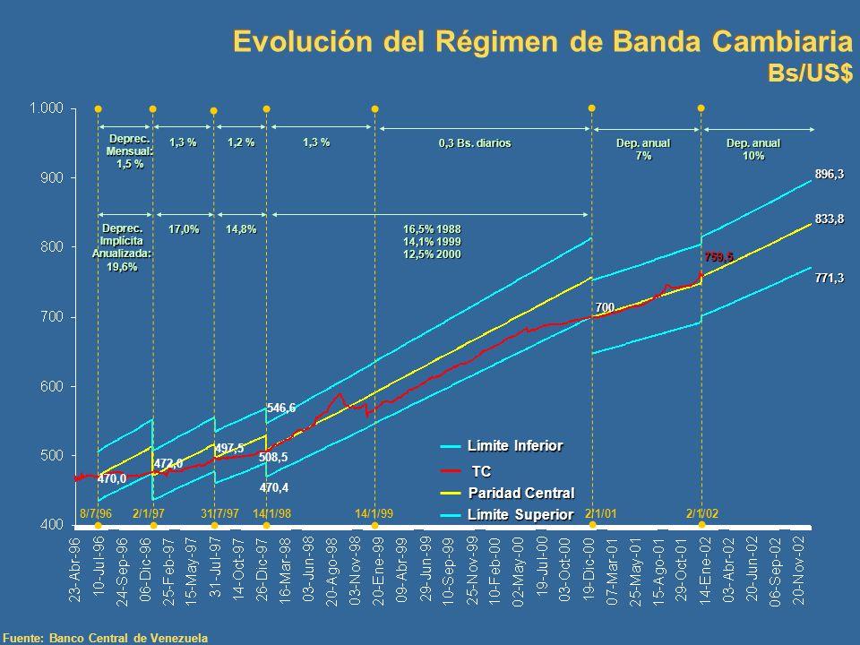 Evolución del Régimen de Banda Cambiaria Bs/US$ Evolución del Régimen de Banda Cambiaria Bs/US$ Fuente: Banco Central de Venezuela 700 1,3 % 1,2 % 1,3