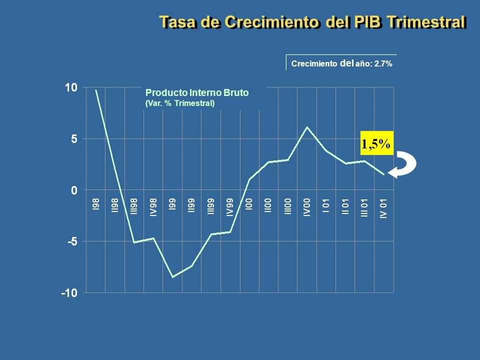 Tasa de Crecimiento del PIB Trimestral Producto Interno Bruto (Var. % Trimestral) Crecimiento del año: 2.7%