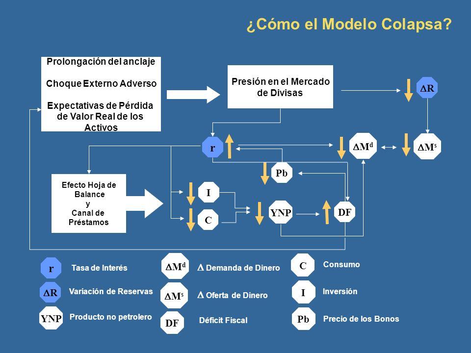 ¿Cómo el Modelo Colapsa? C R M s r YNP I DF Pb M d Efecto Hoja de Balance y Canal de Préstamos Presión en el Mercado de Divisas Prolongación del ancla