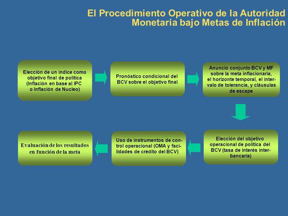 El Procedimiento Operativo de la Autoridad Monetaria bajo Metas de Inflación Elección de un índice como objetivo final de política (Inflación en base
