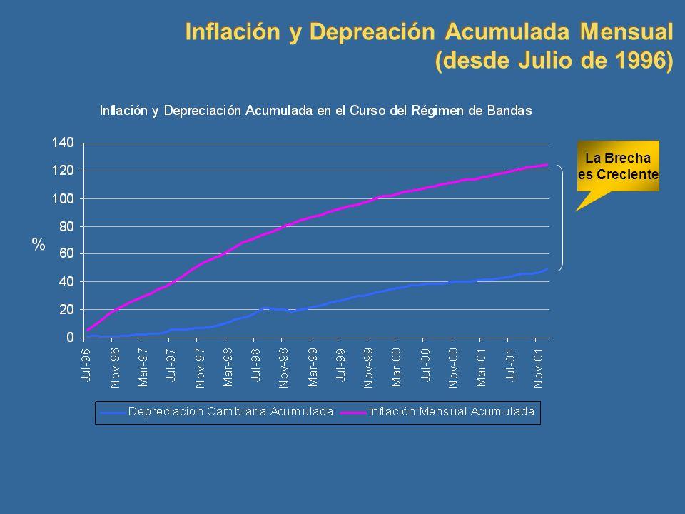 La Brecha es Creciente Inflación y Depreación Acumulada Mensual (desde Julio de 1996) Inflación y Depreación Acumulada Mensual (desde Julio de 1996)