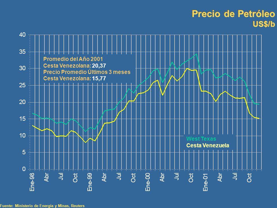Precio de Petróleo US$/b Precio de Petróleo US$/b Fuente: Ministerio de Energía y Minas, Reuters Promedio del Año 2001 Cesta Venezolana: 20,37 Precio