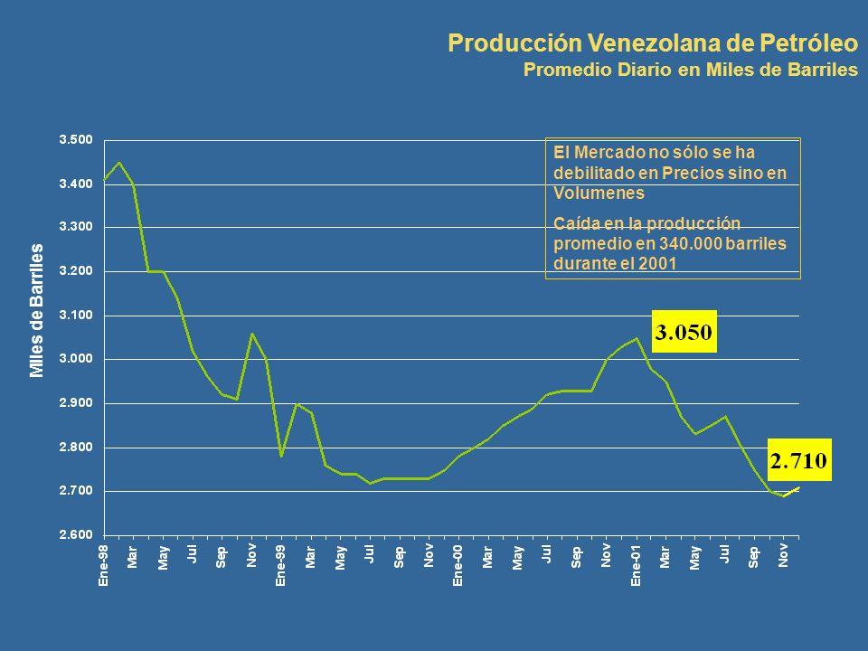 Producción Venezolana de Petróleo Promedio Diario en Miles de Barriles Miles de Barriles El Mercado no sólo se ha debilitado en Precios sino en Volume