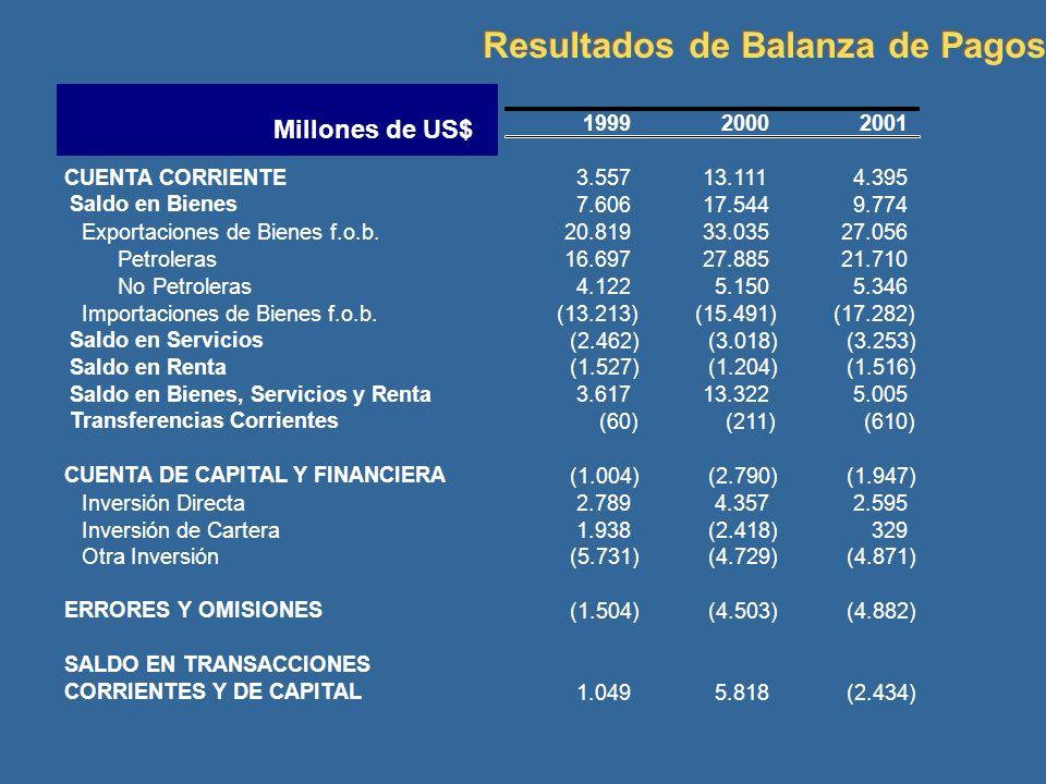 199920002001 CUENTA CORRIENTE 3.55713.1114.395 Saldo en Bienes 7.60617.5449.774 Exportaciones de Bienes f.o.b.20.81933.03527.056 Petroleras16.69727.88