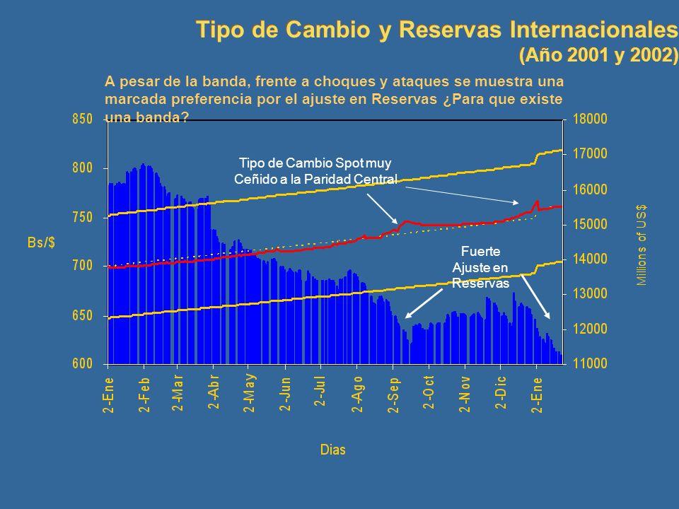 Tipo de Cambio y Reservas Internacionales (Año 2001 y 2002) Tipo de Cambio y Reservas Internacionales (Año 2001 y 2002) Tipo de Cambio Spot muy Ceñido