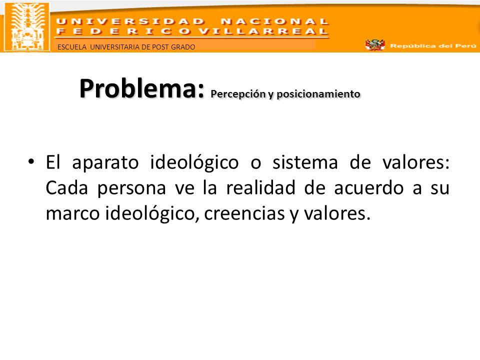 ESCUELA UNIVERSITARIA DE POST GRADO El aparato ideológico o sistema de valores: Cada persona ve la realidad de acuerdo a su marco ideológico, creencia
