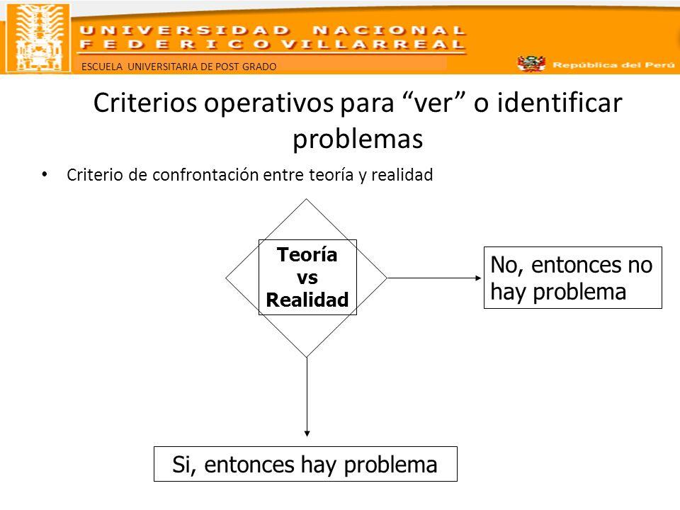 ESCUELA UNIVERSITARIA DE POST GRADO Criterios operativos para ver o identificar problemas Criterio de confrontación entre teoría y realidad Teoría vs