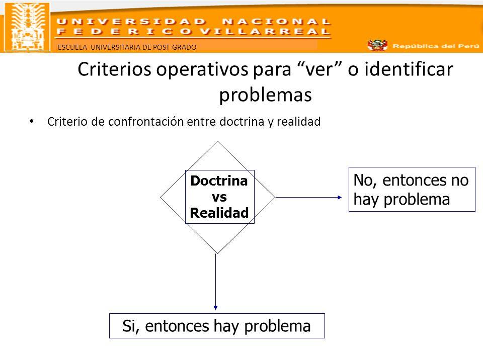 ESCUELA UNIVERSITARIA DE POST GRADO Criterios operativos para ver o identificar problemas Criterio de confrontación entre doctrina y realidad Doctrina
