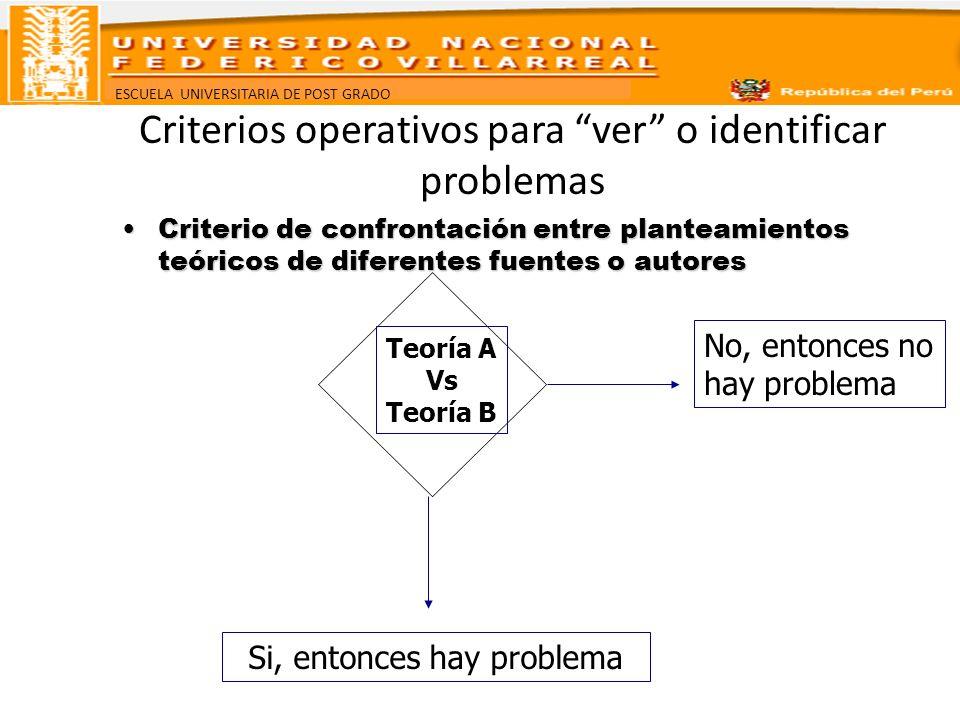 ESCUELA UNIVERSITARIA DE POST GRADO Criterios operativos para ver o identificar problemas Criterio de confrontación entre planteamientos teóricos de d