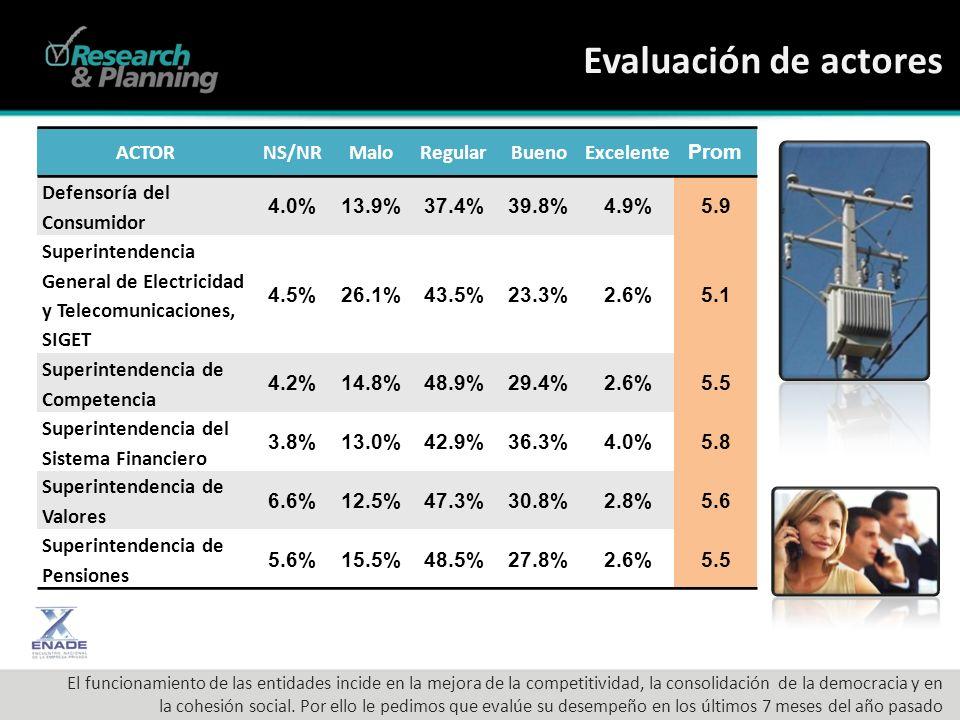 Evaluación de actores ACTORNS/NRMaloRegularBuenoExcelente Prom Defensoría del Consumidor 4.0%13.9%37.4%39.8%4.9%5.9 Superintendencia General de Electricidad y Telecomunicaciones, SIGET 4.5%26.1%43.5%23.3%2.6%5.1 Superintendencia de Competencia 4.2%14.8%48.9%29.4%2.6%5.5 Superintendencia del Sistema Financiero 3.8%13.0%42.9%36.3%4.0%5.8 Superintendencia de Valores 6.6%12.5%47.3%30.8%2.8%5.6 Superintendencia de Pensiones 5.6%15.5%48.5%27.8%2.6%5.5 El funcionamiento de las entidades incide en la mejora de la competitividad, la consolidación de la democracia y en la cohesión social.