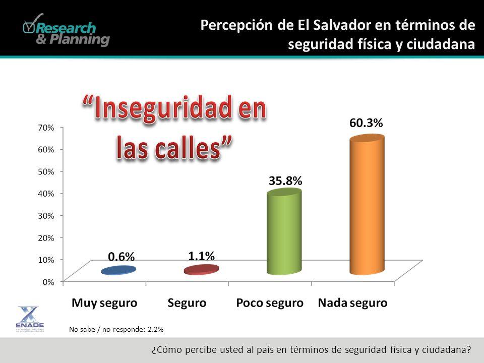 Percepción de El Salvador en términos de seguridad física y ciudadana ¿Cómo percibe usted al país en términos de seguridad física y ciudadana.
