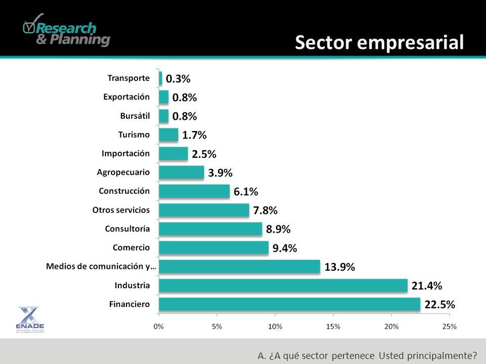 Sector empresarial A. ¿A qué sector pertenece Usted principalmente?