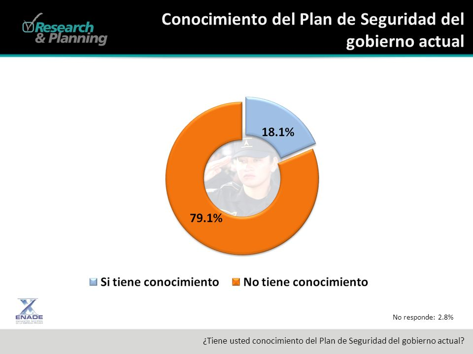 Conocimiento del Plan de Seguridad del gobierno actual ¿Tiene usted conocimiento del Plan de Seguridad del gobierno actual.