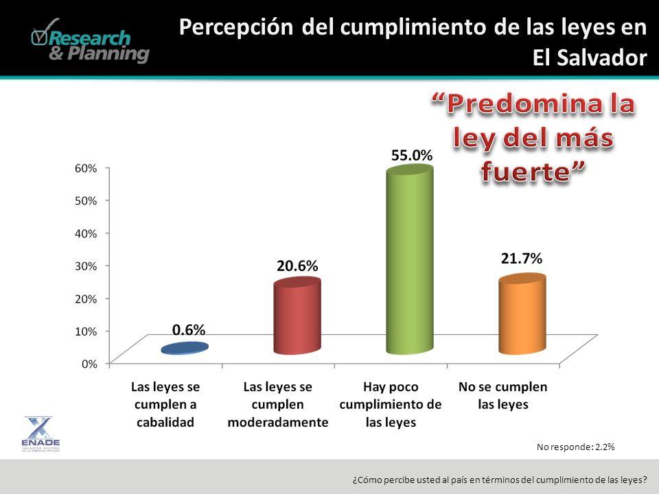 Percepción del cumplimiento de las leyes en El Salvador ¿Cómo percibe usted al país en términos del cumplimiento de las leyes.