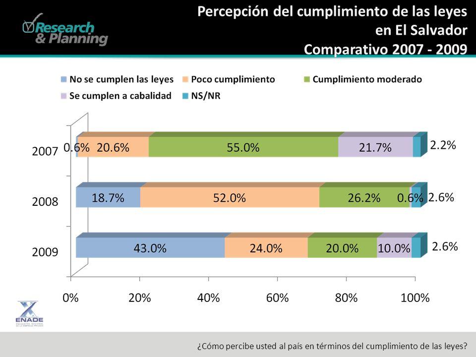 Percepción del cumplimiento de las leyes en El Salvador Comparativo 2007 - 2009 ¿Cómo percibe usted al país en términos del cumplimiento de las leyes?