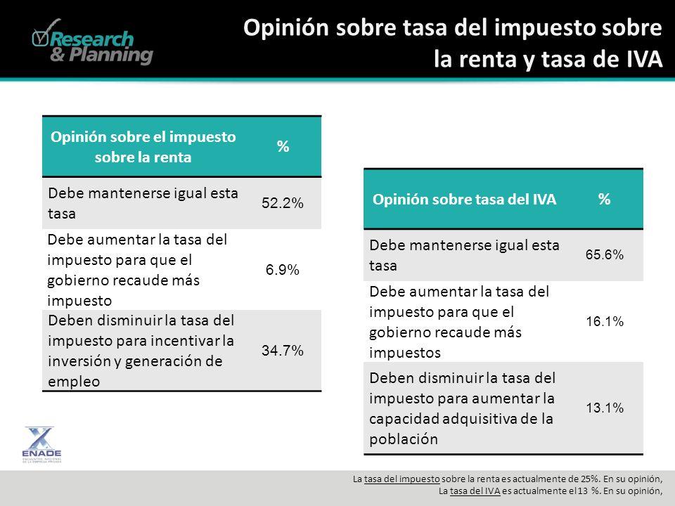 Opinión sobre tasa del impuesto sobre la renta y tasa de IVA La tasa del impuesto sobre la renta es actualmente de 25%.