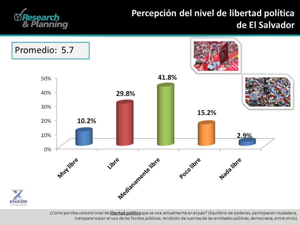 Percepción del nivel de libertad política de El Salvador ¿Cómo percibe usted el nivel de libertad política que se vive actualmente en el país.