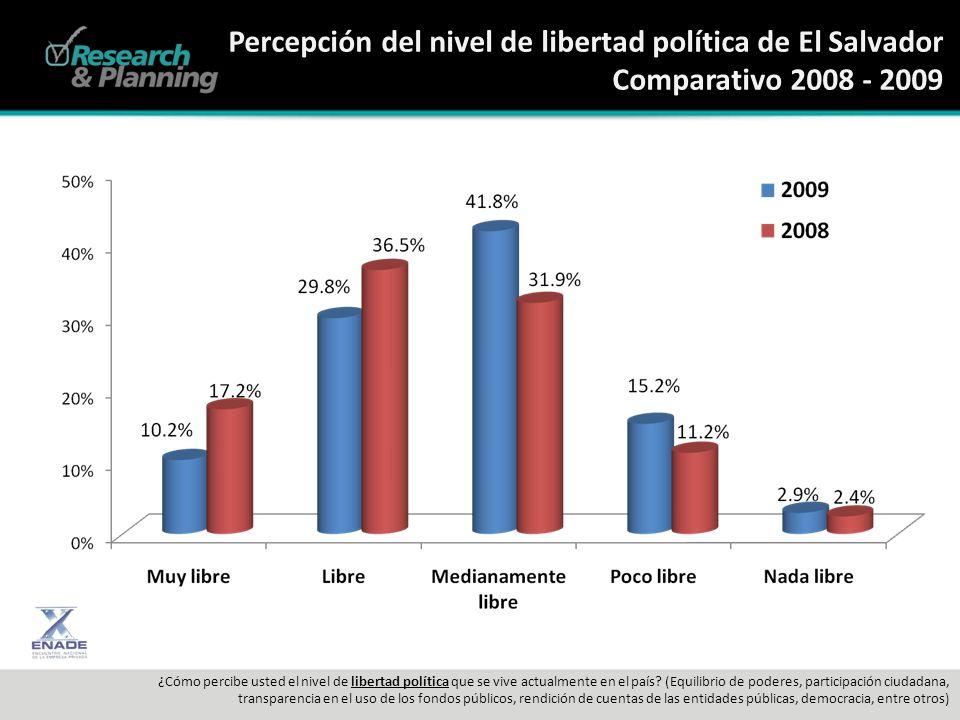 Percepción del nivel de libertad política de El Salvador Comparativo 2008 - 2009 ¿Cómo percibe usted el nivel de libertad política que se vive actualmente en el país.