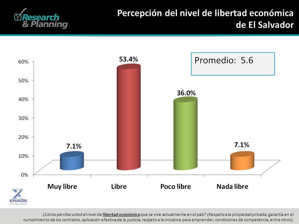 Percepción del nivel de libertad económica de El Salvador ¿Cómo percibe usted el nivel de libertad económica que se vive actualmente en el país.