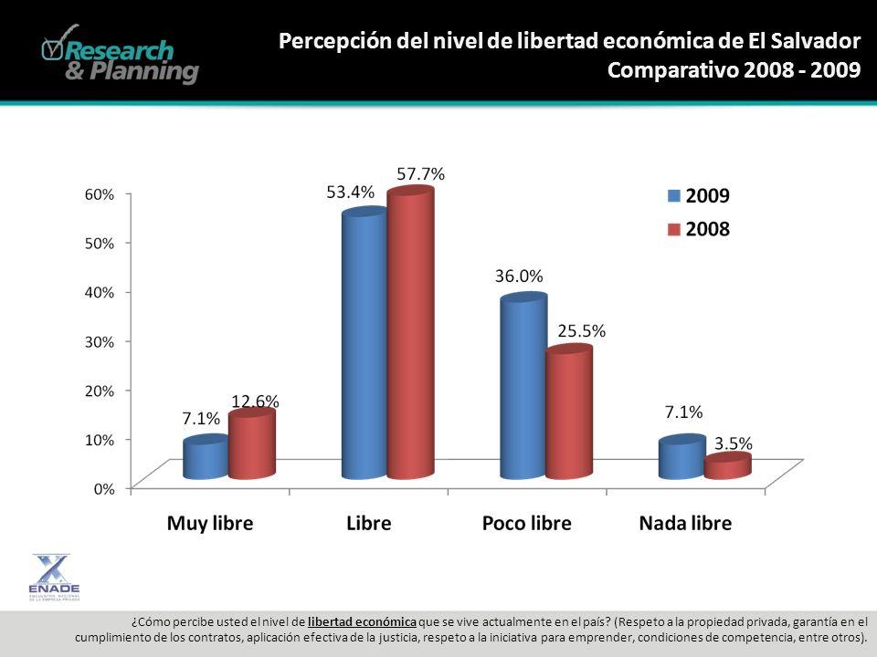 Percepción del nivel de libertad económica de El Salvador Comparativo 2008 - 2009 ¿Cómo percibe usted el nivel de libertad económica que se vive actualmente en el país.