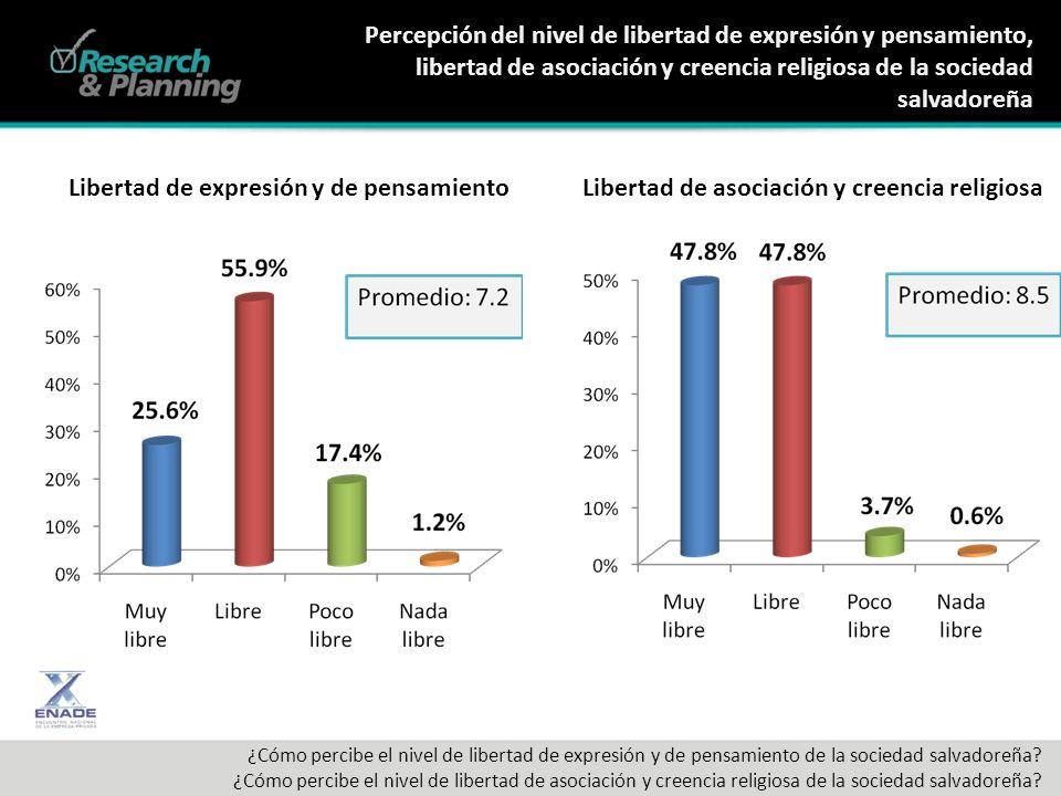 Percepción del nivel de libertad de expresión y pensamiento, libertad de asociación y creencia religiosa de la sociedad salvadoreña ¿Cómo percibe el nivel de libertad de expresión y de pensamiento de la sociedad salvadoreña.
