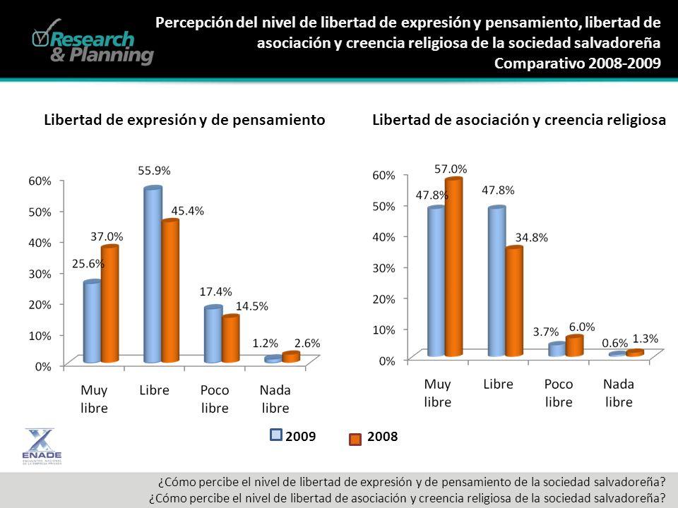 Percepción del nivel de libertad de expresión y pensamiento, libertad de asociación y creencia religiosa de la sociedad salvadoreña Comparativo 2008-2009 ¿Cómo percibe el nivel de libertad de expresión y de pensamiento de la sociedad salvadoreña.