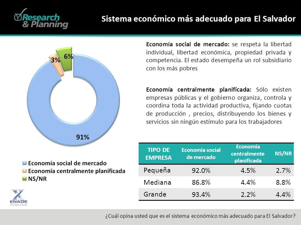 Sistema económico más adecuado para El Salvador ¿Cuál opina usted que es el sistema económico más adecuado para El Salvador.