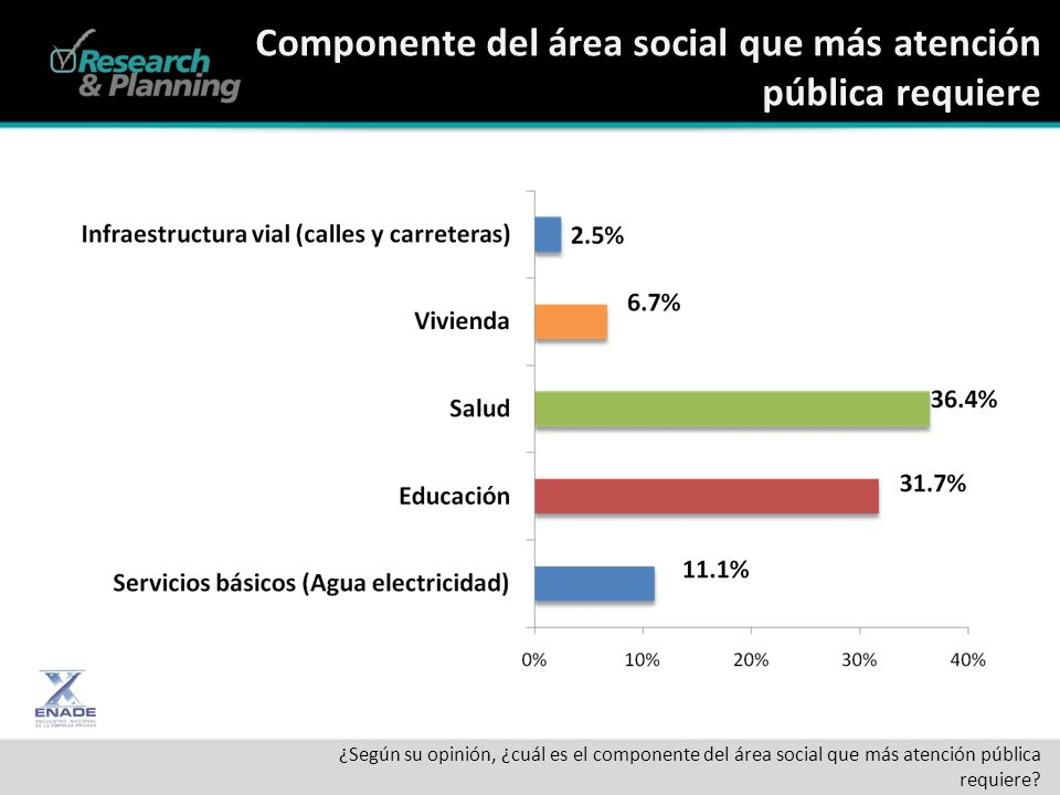 Componente del área social que más atención pública requiere ¿Según su opinión, ¿cuál es el componente del área social que más atención pública requiere?