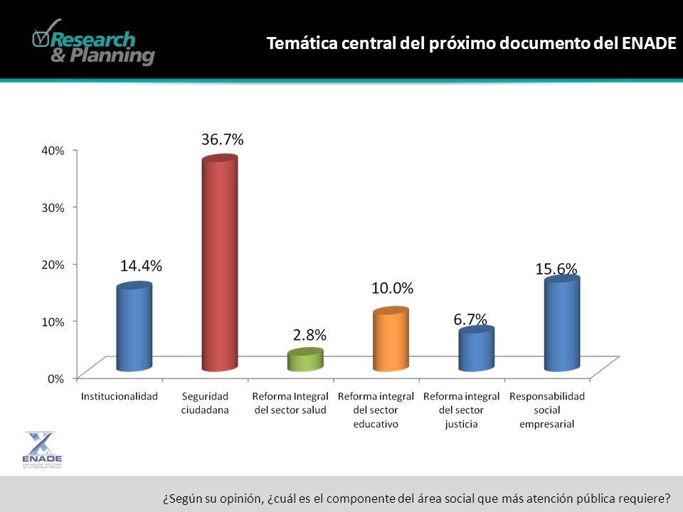 Temática central del próximo documento del ENADE ¿Según su opinión, ¿cuál es el componente del área social que más atención pública requiere?