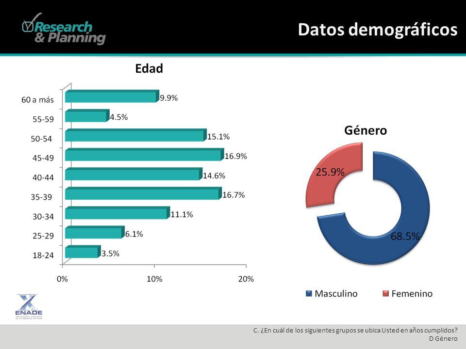 Datos demográficos C. ¿En cuál de los siguientes grupos se ubica Usted en años cumplidos? D Género