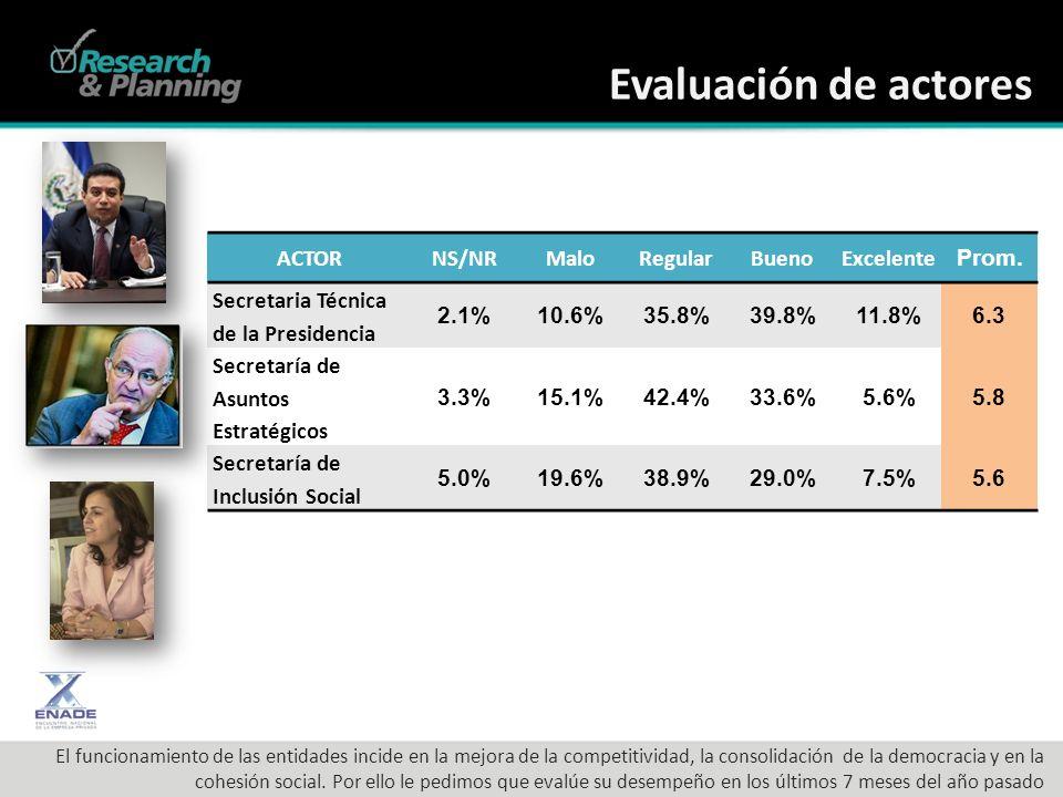 Evaluación de actores ACTORNS/NRMaloRegularBuenoExcelente Prom.