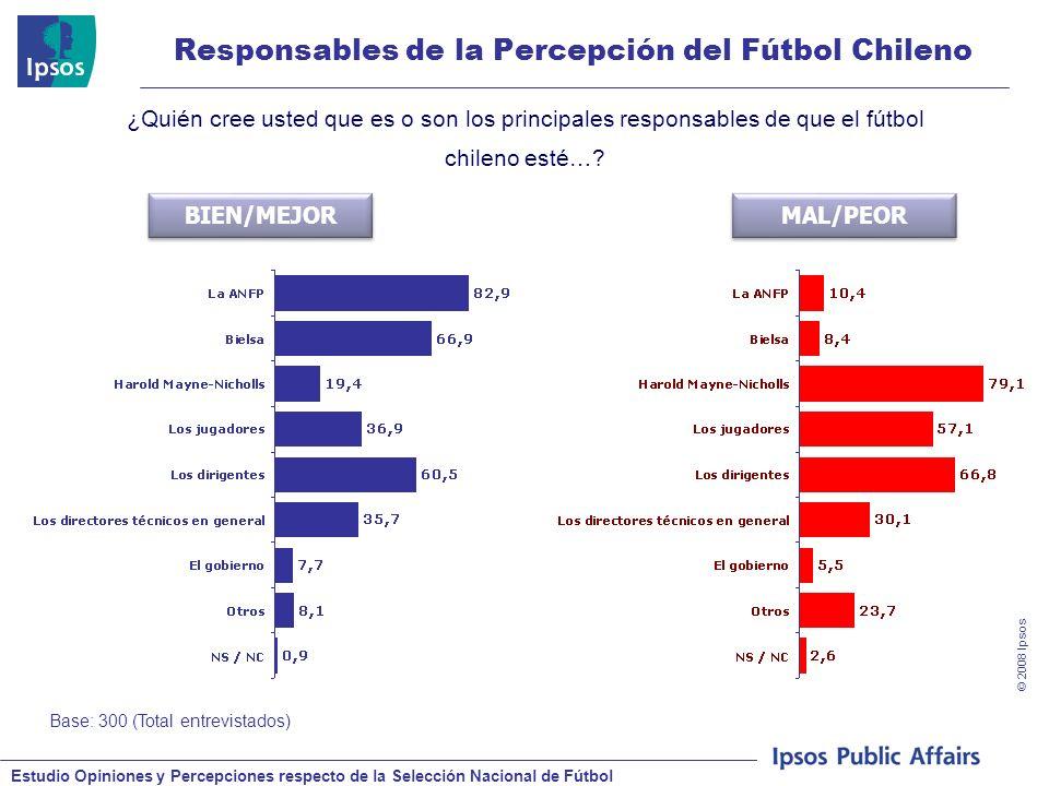 Estudio Opiniones y Percepciones respecto de la Selección Nacional de Fútbol © 2008 Ipsos Responsables de la Percepción del Fútbol Chileno Base: 300 (Total entrevistados) ¿Quién cree usted que es o son los principales responsables de que el fútbol chileno esté….