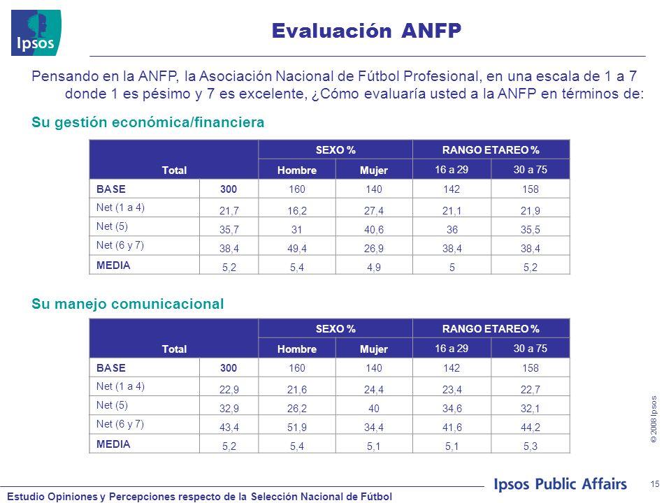Estudio Opiniones y Percepciones respecto de la Selección Nacional de Fútbol © 2008 Ipsos 15 Evaluación ANFP Pensando en la ANFP, la Asociación Nacional de Fútbol Profesional, en una escala de 1 a 7 donde 1 es pésimo y 7 es excelente, ¿Cómo evaluaría usted a la ANFP en términos de: Total SEXO %RANGO ETAREO % HombreMujer16 a 2930 a 75 BASE300160140142158 Net (1 a 4) 21,716,227,421,121,9 Net (5) 35,73140,63635,5 Net (6 y 7) 38,449,426,938,4 MEDIA 5,25,44,955,2 Su gestión económica/financiera Total SEXO %RANGO ETAREO % HombreMujer16 a 2930 a 75 BASE300160140142158 Net (1 a 4) 22,921,624,423,422,7 Net (5) 32,926,24034,632,1 Net (6 y 7) 43,451,934,441,644,2 MEDIA 5,25,45,1 5,3 Su manejo comunicacional