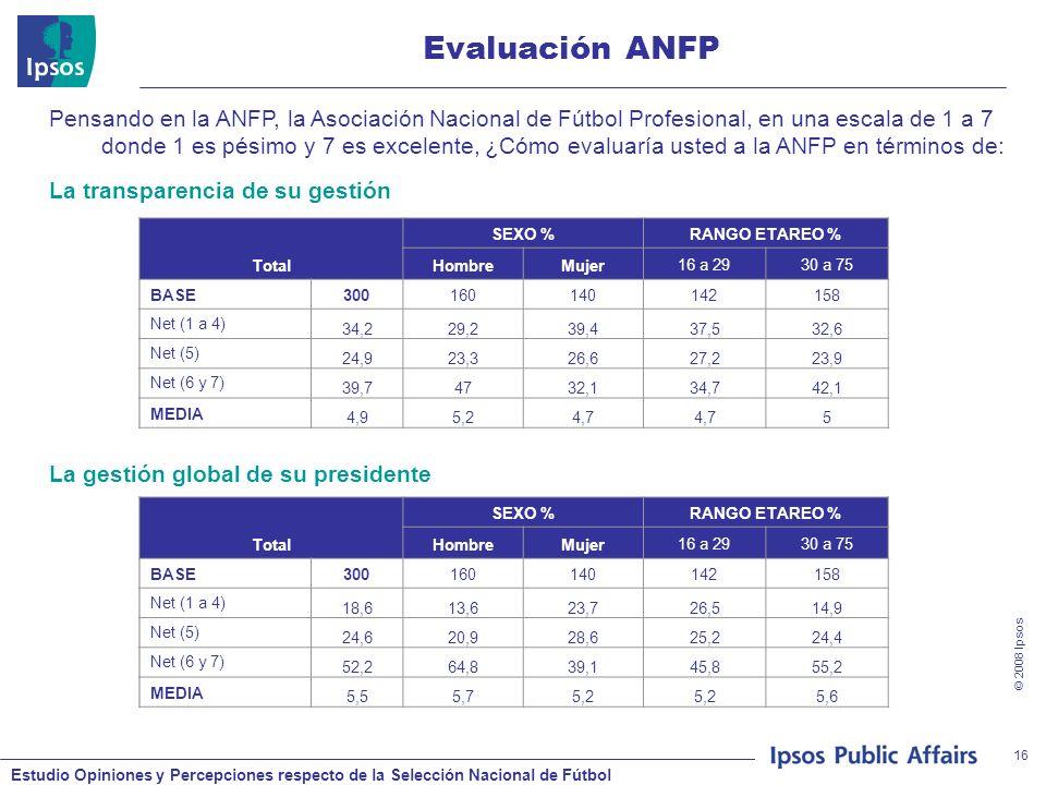 Estudio Opiniones y Percepciones respecto de la Selección Nacional de Fútbol © 2008 Ipsos 16 Evaluación ANFP Pensando en la ANFP, la Asociación Nacional de Fútbol Profesional, en una escala de 1 a 7 donde 1 es pésimo y 7 es excelente, ¿Cómo evaluaría usted a la ANFP en términos de: Total SEXO %RANGO ETAREO % HombreMujer16 a 2930 a 75 BASE300160140142158 Net (1 a 4) 34,229,239,437,532,6 Net (5) 24,923,326,627,223,9 Net (6 y 7) 39,74732,134,742,1 MEDIA 4,95,24,7 5 La transparencia de su gestión Total SEXO %RANGO ETAREO % HombreMujer16 a 2930 a 75 BASE300160140142158 Net (1 a 4) 18,613,623,726,514,9 Net (5) 24,620,928,625,224,4 Net (6 y 7) 52,264,839,145,855,2 MEDIA 5,55,75,2 5,6 La gestión global de su presidente