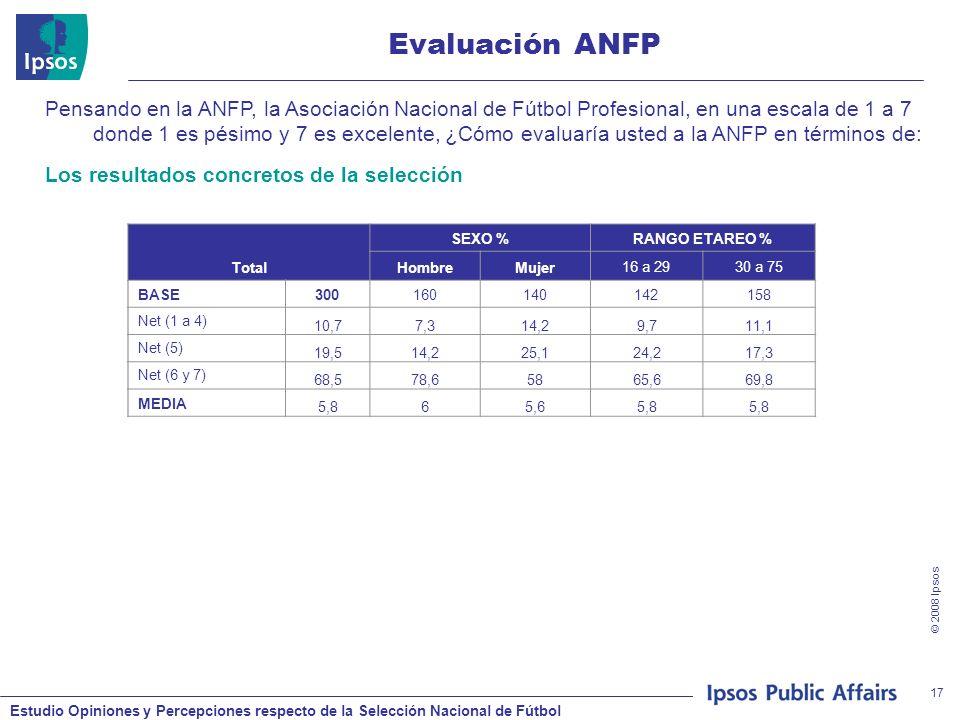 Estudio Opiniones y Percepciones respecto de la Selección Nacional de Fútbol © 2008 Ipsos 17 Evaluación ANFP Pensando en la ANFP, la Asociación Nacional de Fútbol Profesional, en una escala de 1 a 7 donde 1 es pésimo y 7 es excelente, ¿Cómo evaluaría usted a la ANFP en términos de: Total SEXO %RANGO ETAREO % HombreMujer16 a 2930 a 75 BASE300160140142158 Net (1 a 4) 10,77,314,29,711,1 Net (5) 19,514,225,124,217,3 Net (6 y 7) 68,578,65865,669,8 MEDIA 5,865,65,8 Los resultados concretos de la selección