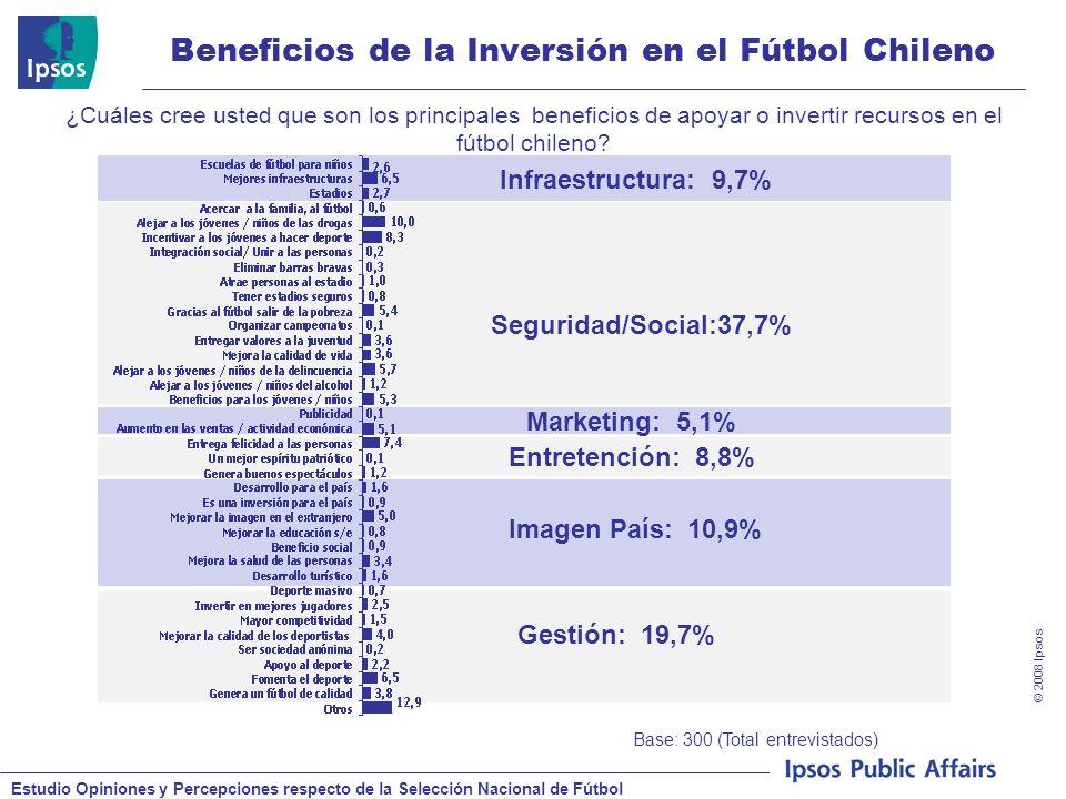 Estudio Opiniones y Percepciones respecto de la Selección Nacional de Fútbol © 2008 Ipsos Beneficios de la Inversión en el Fútbol Chileno Base: 300 (Total entrevistados) ¿Cuáles cree usted que son los principales beneficios de apoyar o invertir recursos en el fútbol chileno.