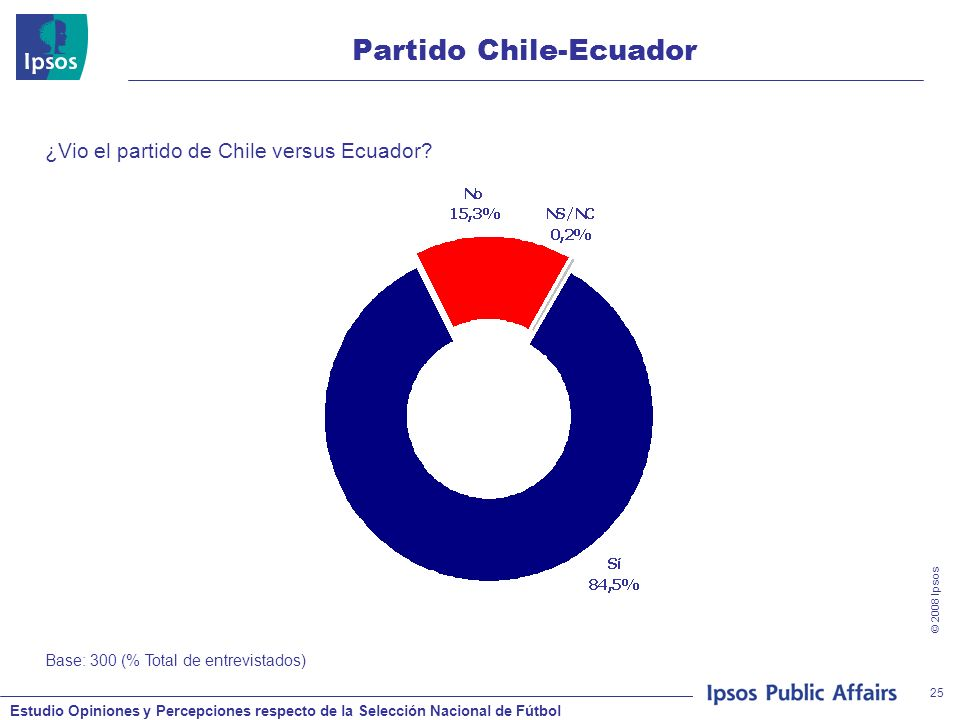 Estudio Opiniones y Percepciones respecto de la Selección Nacional de Fútbol © 2008 Ipsos 25 Partido Chile-Ecuador ¿Vio el partido de Chile versus Ecuador.