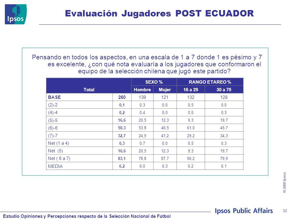 Estudio Opiniones y Percepciones respecto de la Selección Nacional de Fútbol © 2008 Ipsos 32 Evaluación Jugadores POST ECUADOR Pensando en todos los aspectos, en una escala de 1 a 7 donde 1 es pésimo y 7 es excelente, ¿con qué nota evaluaría a los jugadores que conformaron el equipo de la selección chilena que jugó este partido.