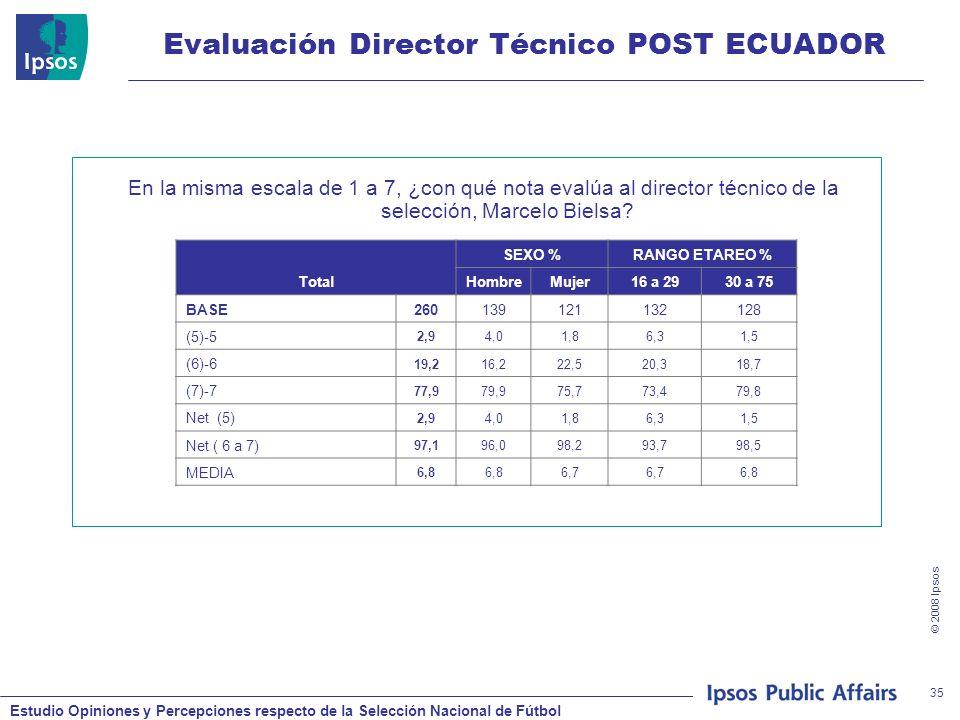 Estudio Opiniones y Percepciones respecto de la Selección Nacional de Fútbol © 2008 Ipsos 35 Evaluación Director Técnico POST ECUADOR En la misma escala de 1 a 7, ¿con qué nota evalúa al director técnico de la selección, Marcelo Bielsa.