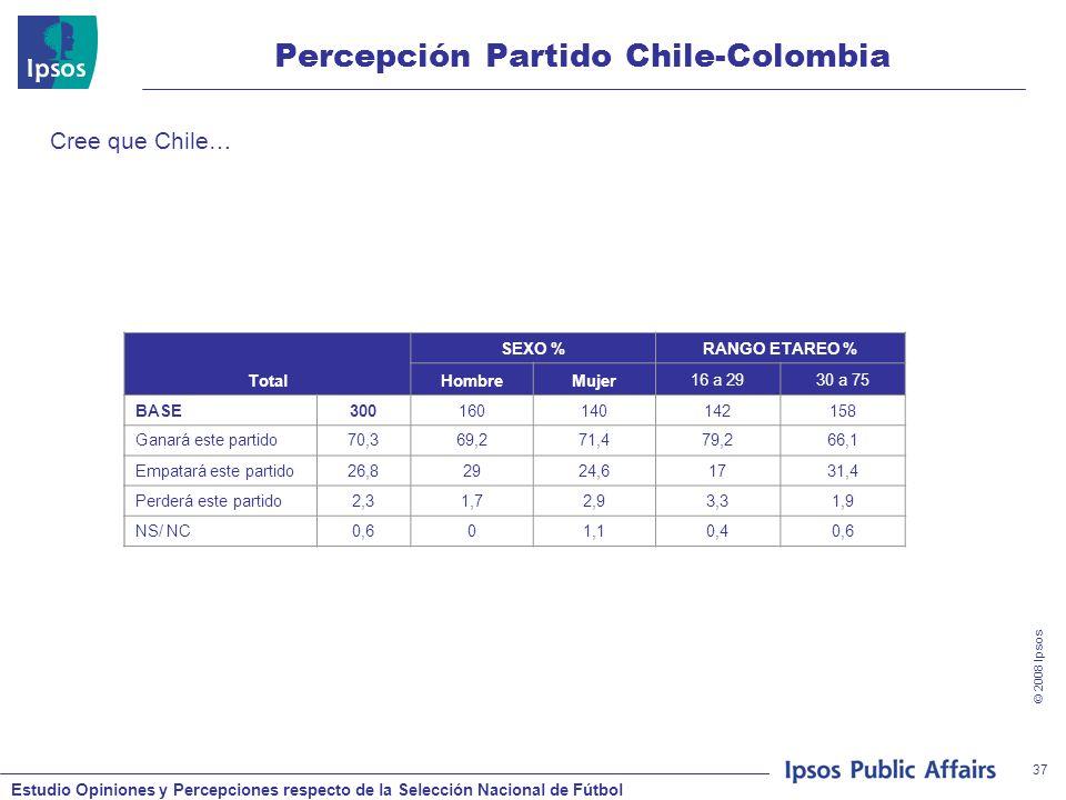 Estudio Opiniones y Percepciones respecto de la Selección Nacional de Fútbol © 2008 Ipsos 37 Percepción Partido Chile-Colombia Cree que Chile… Total SEXO %RANGO ETAREO % HombreMujer16 a 2930 a 75 BASE300160140142158 Ganará este partido70,369,271,479,266,1 Empatará este partido26,82924,61731,4 Perderá este partido2,31,72,93,31,9 NS/ NC0,601,10,40,6