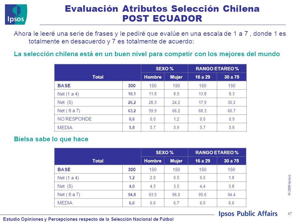 Estudio Opiniones y Percepciones respecto de la Selección Nacional de Fútbol © 2008 Ipsos 47 Ahora le leeré una serie de frases y le pediré que evalúe en una escala de 1 a 7, donde 1 es totalmente en desacuerdo y 7 es totalmente de acuerdo: La selección chilena está en un buen nivel para competir con los mejores del mundo Bielsa sabe lo que hace Evaluación Atributos Selección Chilena POST ECUADOR Total SEXO %RANGO ETAREO % HombreMujer16 a 2930 a 75 BASE300150 Net (1 a 4) 10,111,88,513,88,3 Net (5) 26,228,324,217,930,2 Net ( 6 a 7) 63,259,966,268,360,7 NO RESPONDE 0,60,01,20,00,9 MEDIA 5,85,75,95,75,8 Total SEXO %RANGO ETAREO % HombreMujer16 a 2930 a 75 BASE300150 Net (1 a 4) 1,22,00,50,01,8 Net (5) 4,04,53,54,43,8 Net ( 6 a 7) 94,893,596,095,694,4 MEDIA 6,6 6,76,6