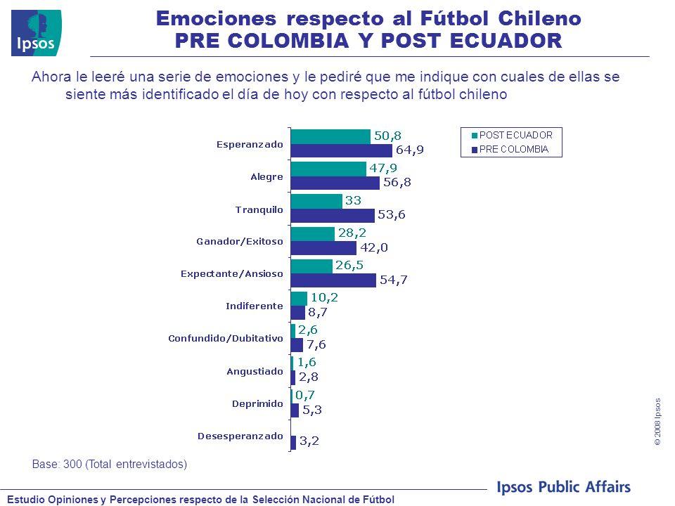Estudio Opiniones y Percepciones respecto de la Selección Nacional de Fútbol © 2008 Ipsos Emociones respecto al Fútbol Chileno PRE COLOMBIA Y POST ECUADOR Base: 300 (Total entrevistados) Ahora le leeré una serie de emociones y le pediré que me indique con cuales de ellas se siente más identificado el día de hoy con respecto al fútbol chileno