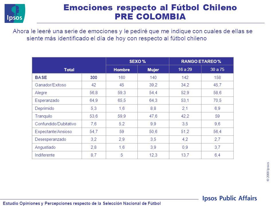 Estudio Opiniones y Percepciones respecto de la Selección Nacional de Fútbol © 2008 Ipsos Emociones respecto al Fútbol Chileno PRE COLOMBIA Ahora le leeré una serie de emociones y le pediré que me indique con cuales de ellas se siente más identificado el día de hoy con respecto al fútbol chileno Total SEXO %RANGO ETAREO % HombreMujer16 a 2930 a 75 BASE300160140142158 Ganador/Exitoso424539,234,245,7 Alegre56,859,354,452,958,6 Esperanzado64,965,564,353,170,5 Deprimido5,31,68,82,16,9 Tranquilo53,659,947,642,259 Confundido/Dubitativo7,65,29,93,59,6 Expectante/Ansioso54,75950,651,256,4 Desesperanzado3,22,93,54,22,7 Angustiado2,81,63,90,93,7 Indiferente8,7512,313,76,4