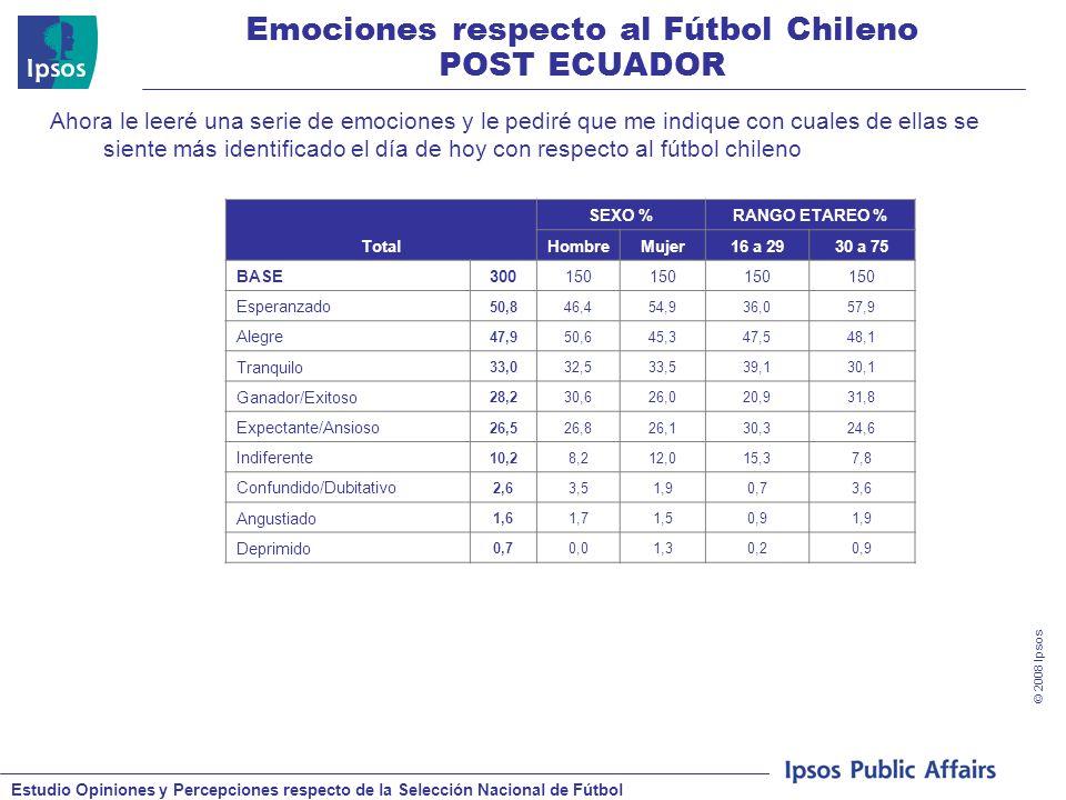 Estudio Opiniones y Percepciones respecto de la Selección Nacional de Fútbol © 2008 Ipsos Emociones respecto al Fútbol Chileno POST ECUADOR Ahora le leeré una serie de emociones y le pediré que me indique con cuales de ellas se siente más identificado el día de hoy con respecto al fútbol chileno Total SEXO %RANGO ETAREO % HombreMujer16 a 2930 a 75 BASE300150 Esperanzado 50,846,454,936,057,9 Alegre 47,950,645,347,548,1 Tranquilo 33,032,533,539,130,1 Ganador/Exitoso 28,230,626,020,931,8 Expectante/Ansioso 26,526,826,130,324,6 Indiferente 10,28,212,015,37,8 Confundido/Dubitativo 2,63,51,90,73,6 Angustiado 1,61,71,50,91,9 Deprimido 0,70,01,30,20,9